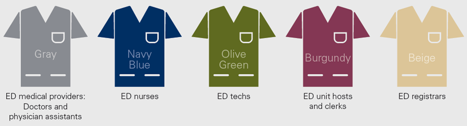 Five hospital scrub tops in different colors with associated roles