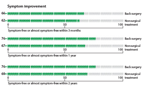 Within 3 months, 66 people out of 100 who had surgery had no symptoms or almost no symptoms compared to 62 who had nonsurgical treatment. Within 1 year, 76 people out of 100 who had surgery had no symptoms or almost no symptoms compared to 67 who had nonsurgical treatment. Within 2 years, 76 people out of 100 who had surgery had no symptoms or almost no symptoms compared to 69 who had nonsurgical treatment.