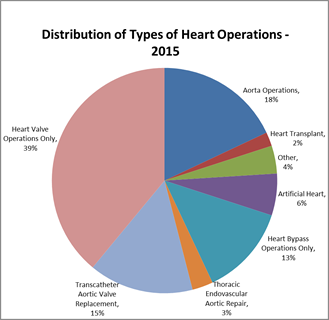 Heart operations michigan medicine why ccuart Images