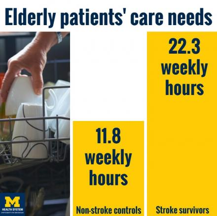 Stroke caregiving