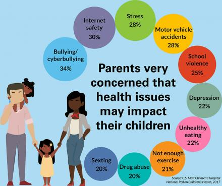 Top 10 child health issues for 2017