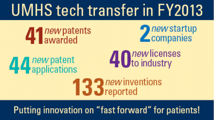 2013 tech transfer activity