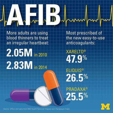 Drug trends graphic