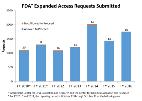 Expanded access submissions