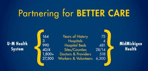 Key facts about MidMIchigan Health and UMHS