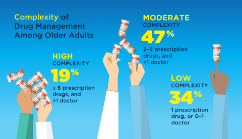 Complexity of pharmacy needs