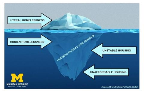 """Picture of iceberg with arrow pointing to top 1/3 above water with text """"Literal Homelessness"""" and 3 arrows pointing to bottom 2/3 of iceberg reading """"Hidden Homelessness"""", """"Unstable Housing"""" and """"Unaffordable Housing"""""""