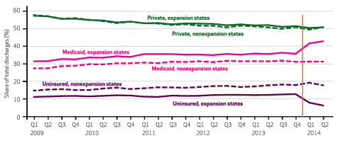 Medicaid expansion effect