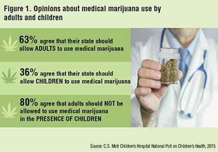 Medical Marijuana poll