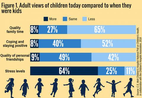 Mott poll on children's health
