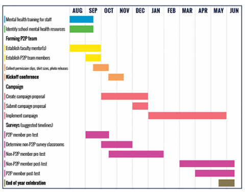 P2P schedule