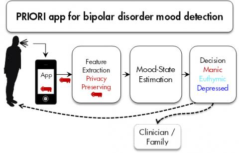 PRIORI app for bipolar