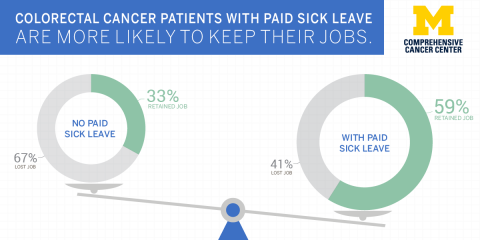 Graphic shows patients with paid sick leave were nearly twice as likely to retain their job after treatment