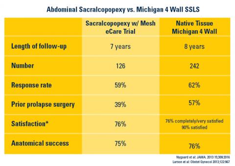 Abdominal Sacralcopopoexy vs Michigan 4 Wall SSLS graph