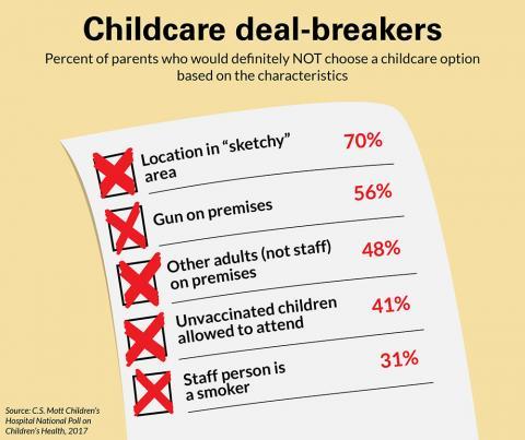 Childcare deal breakers