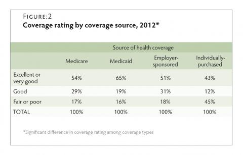 Satisfaction with health coverage