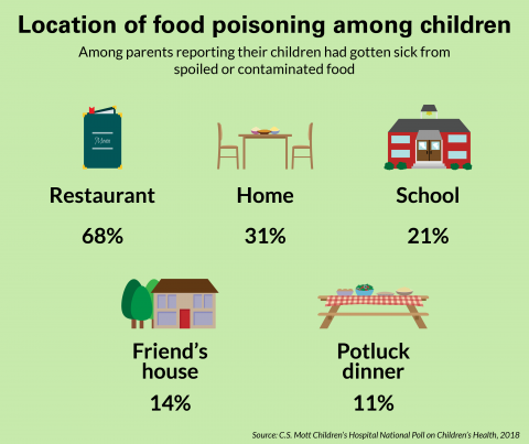 Parents cite restaurants as most common source of food sickness in kids