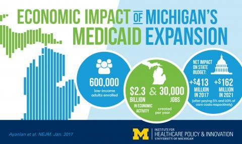 Healthy Michigan Plan economic impact