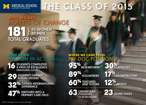 Infographic Commencement 2015