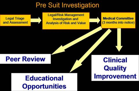 The Michigan Model: Medical Malpractice and Patient Safety at