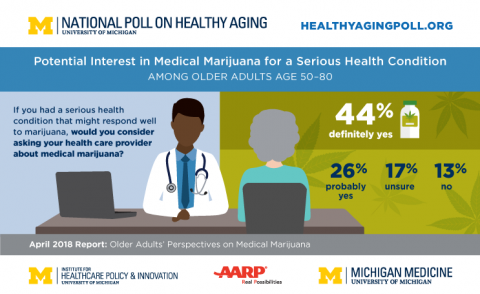 Key findings from the poll on medical marijuana