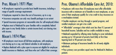 Comparison of Nixon and Obama health plans