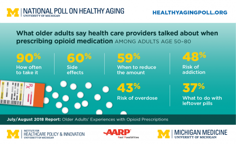Older adults and opioid prescriptions