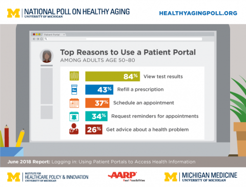 Uses of patient portals by older adults