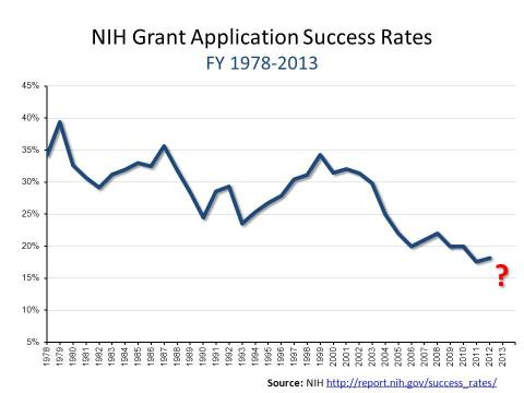 NIH grant application success rates
