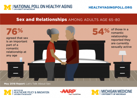 Findings from National Poll on Healthy Aging