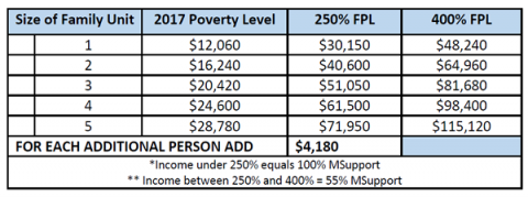 Size of Family 2017 Poverty Level