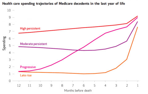 End of life Medicare spending groups