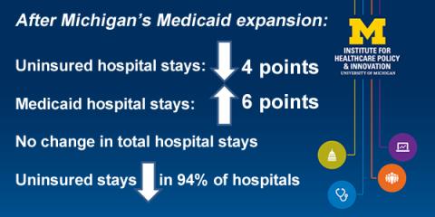 Healthy Michigan Plan hospital impact