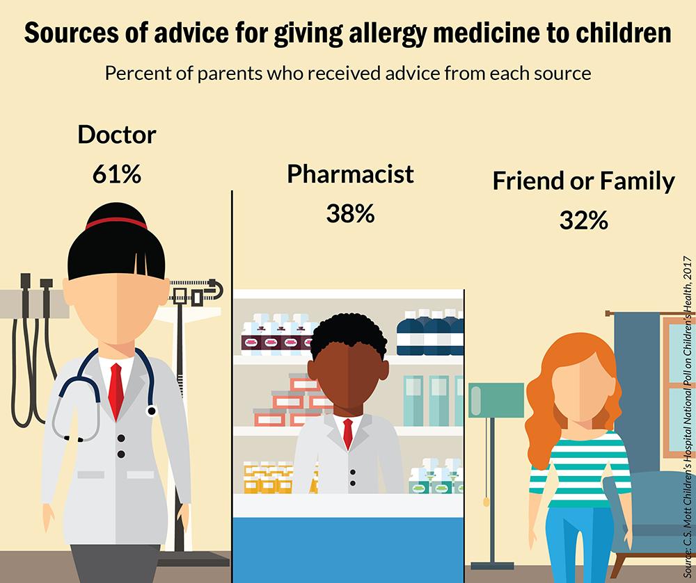 Mott Poll Allergy