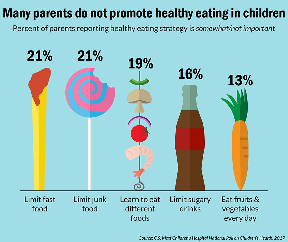 Many parents do not promote healthy eating in kids