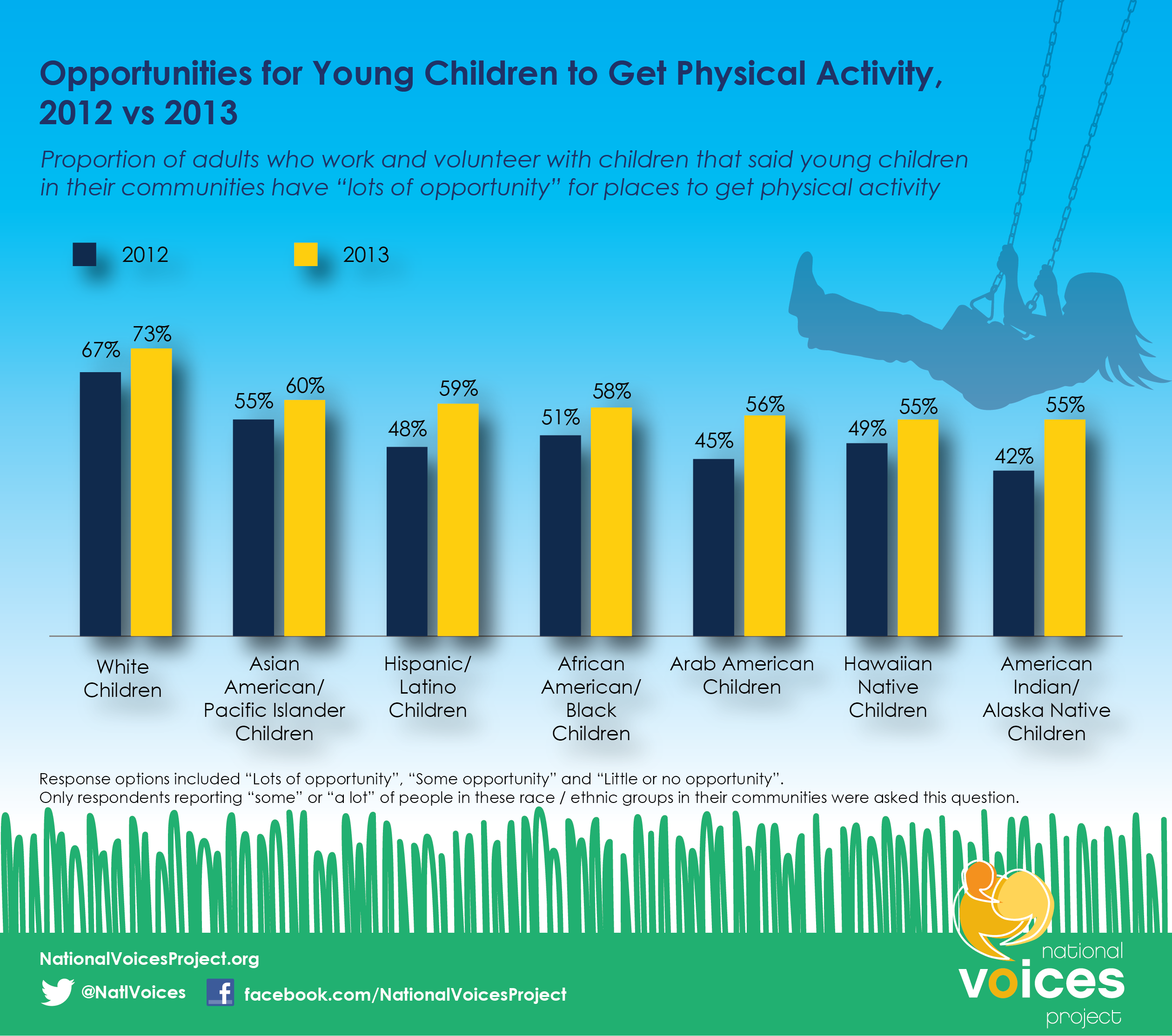 Adults think kids have more chances to be active